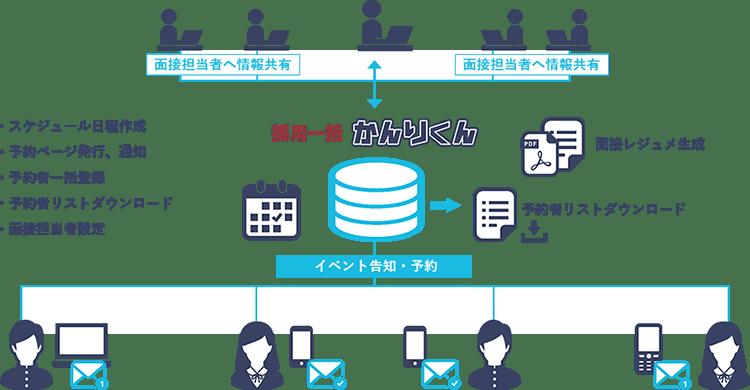 イベント管理イメージ図