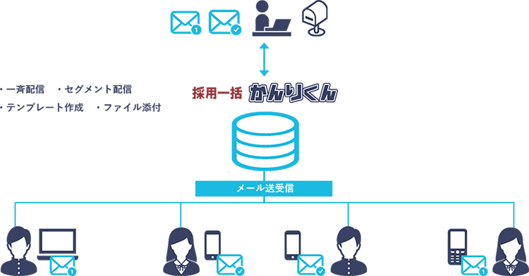 メッセージ管理イメージ図