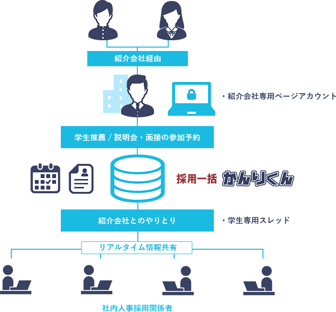 紹介会社管理イメージ図