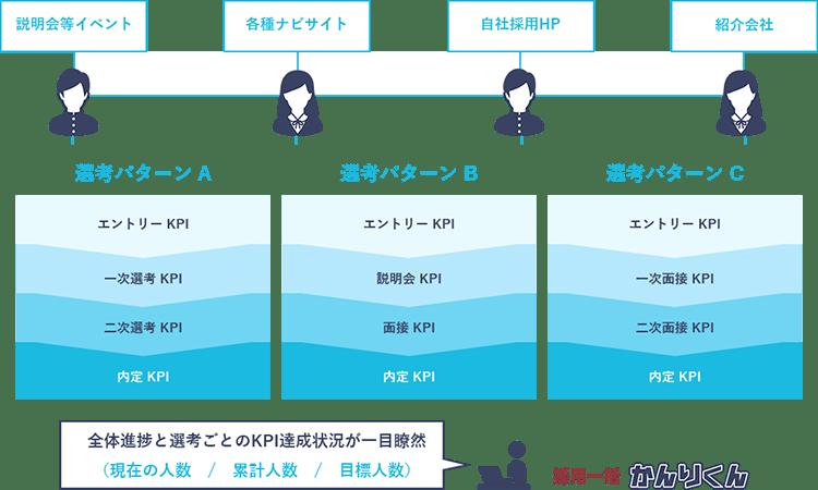 タスク・進捗管理イメージ図